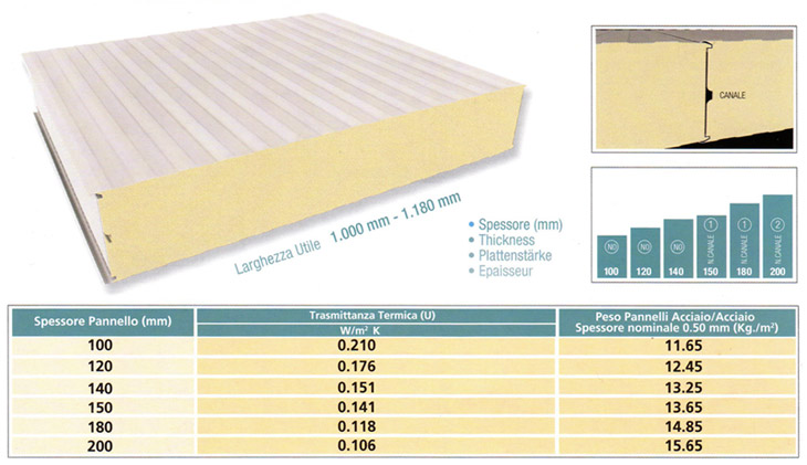 panels for refrigerated warehouse construction diagram
