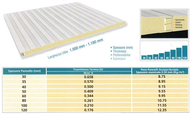 panels for light prefabrication work